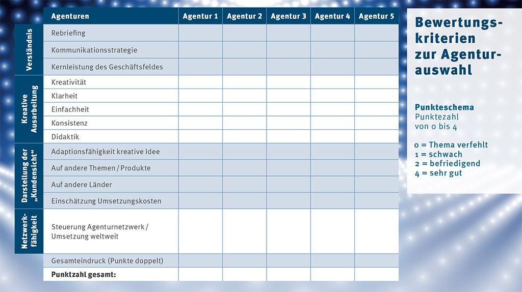 Kriterien für Agenturwahl