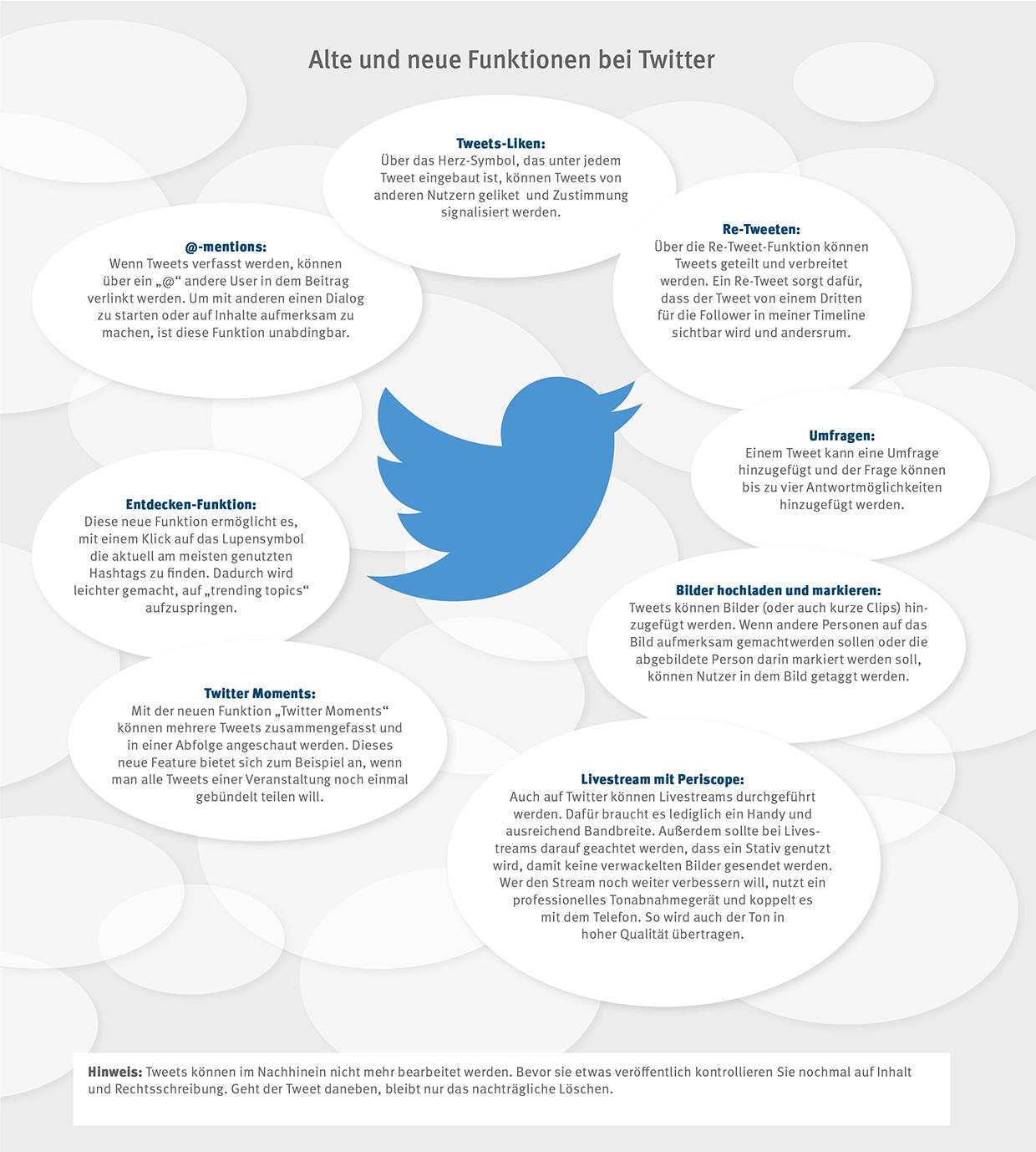 Twitterfunktionen